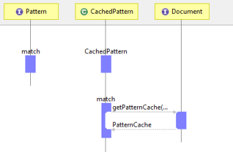 Eclipse plugins bundles and products eclipse marketplace understand code behavior and logic using sequence diagrams ccuart Images